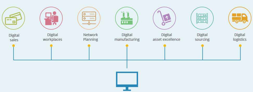 digital-supply-network