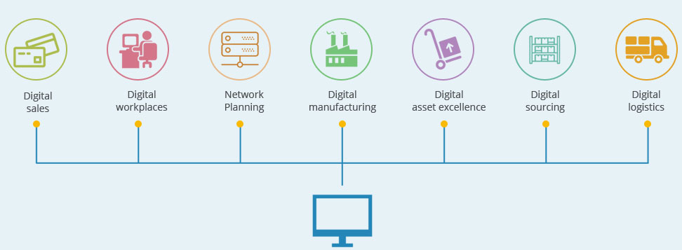 digital-supply-network