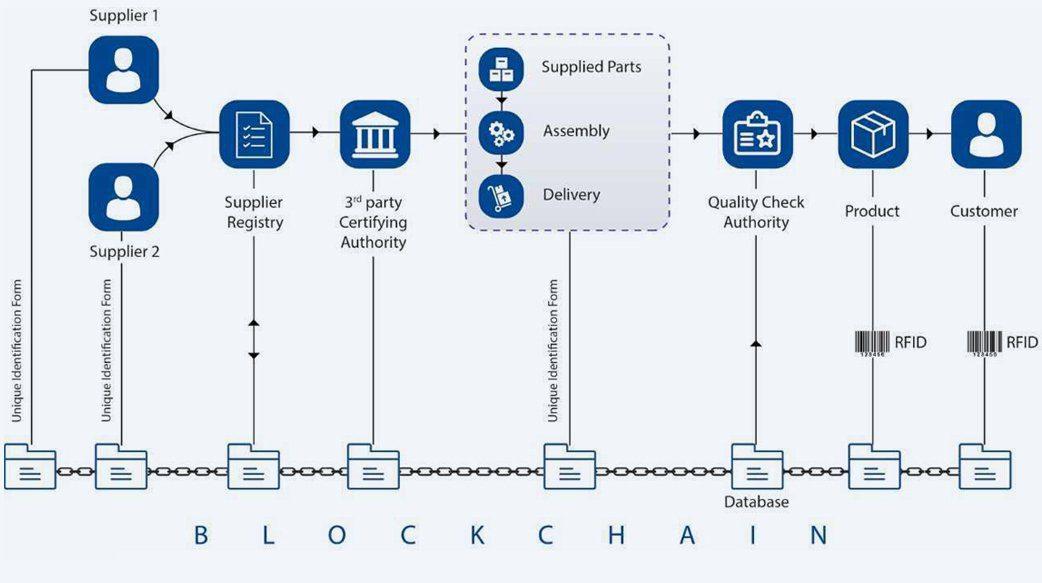 blockchainimg
